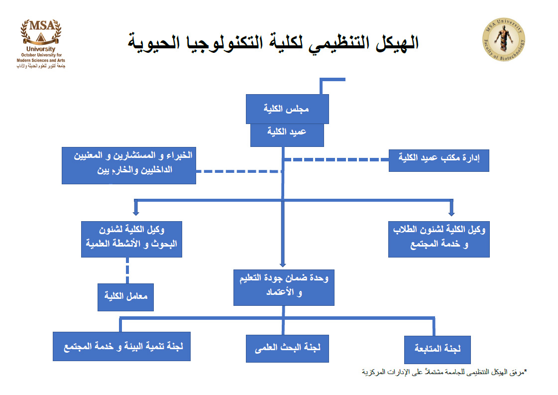 MSA University -  Biotechnology Organizational Structure